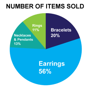 pie chart showing percentage of sales from earrings, bracelets, necklaces and rings