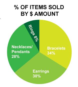 Jewelry-Sales