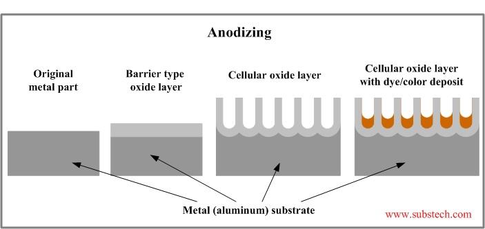 Anodizing process