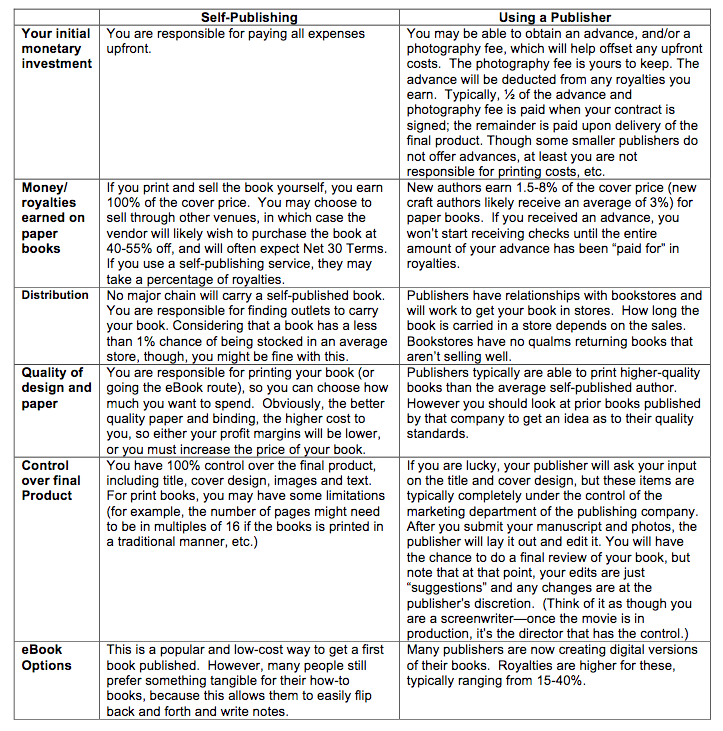 text table comparing pros and cons of self-publishing to traditional publishing
