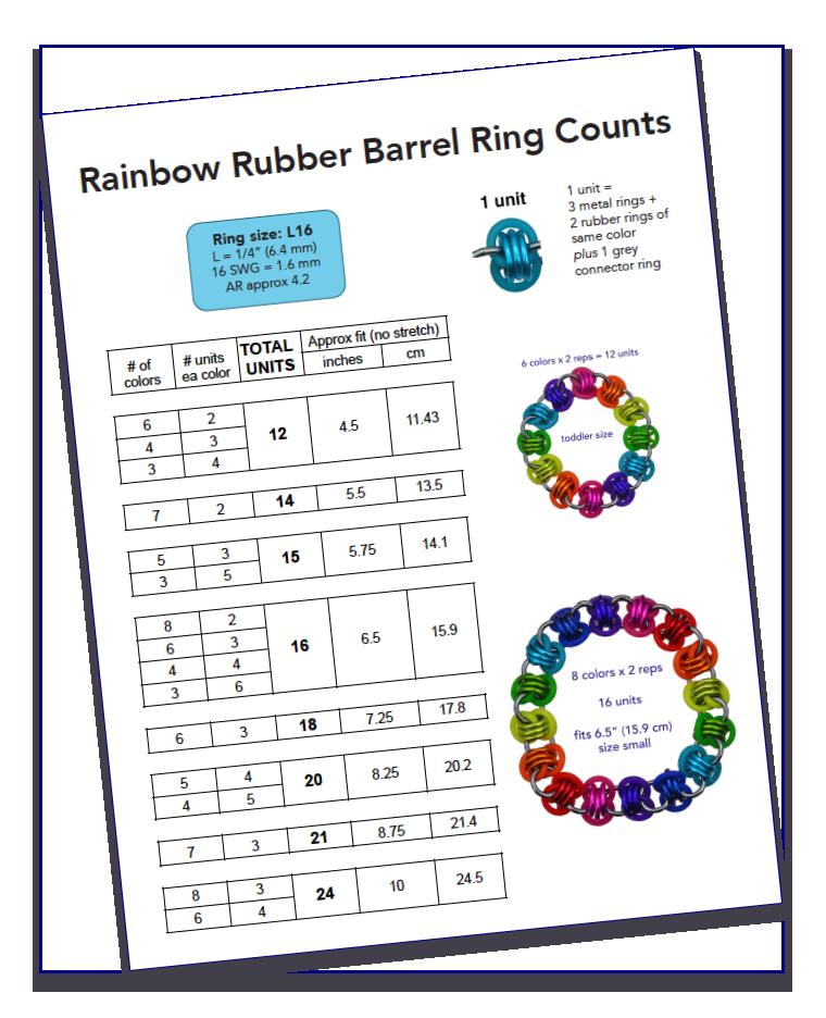 Rubr-barrel-ring-counts